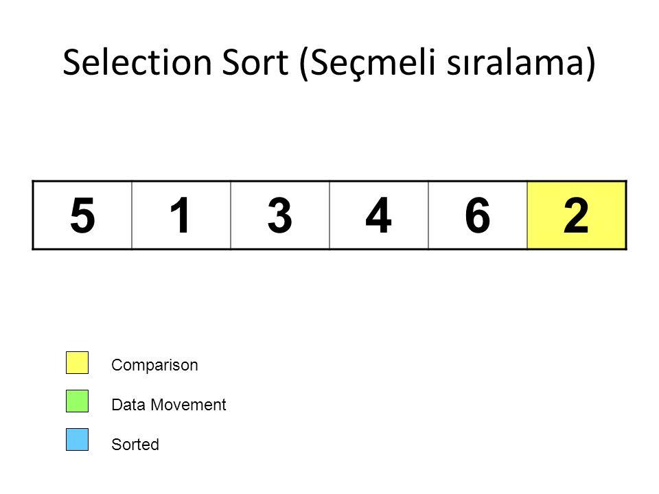 Selection Sort (Seçmeli sıralama) 513462 Comparison Data Movement Sorted