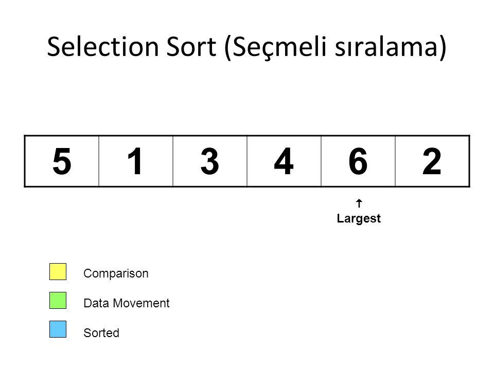 Selection Sort (Seçmeli sıralama) 513462 Comparison Data Movement Sorted  Largest
