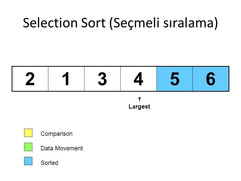 Selection Sort (Seçmeli sıralama) 213456 Comparison Data Movement Sorted  Largest