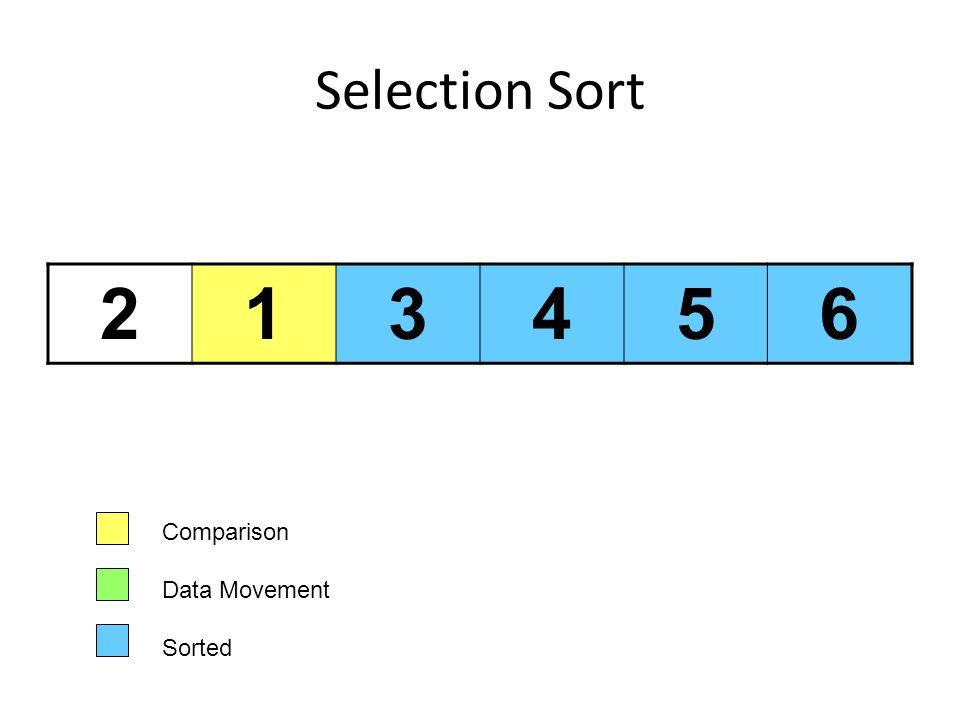 Selection Sort 213456 Comparison Data Movement Sorted