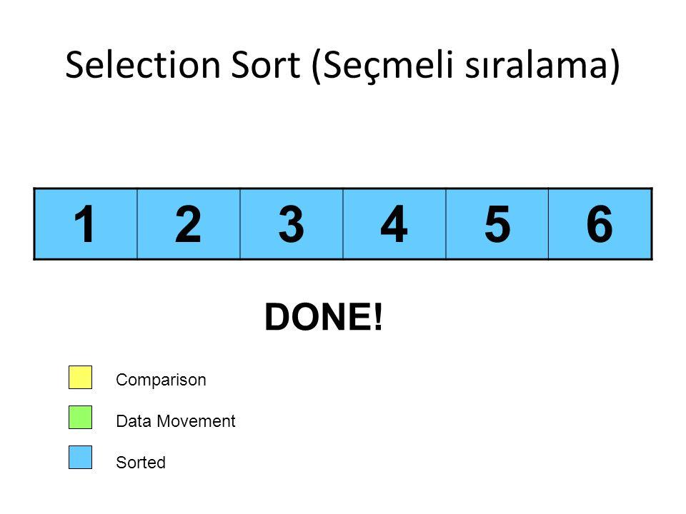 Selection Sort (Seçmeli sıralama) 123456 Comparison Data Movement Sorted DONE!