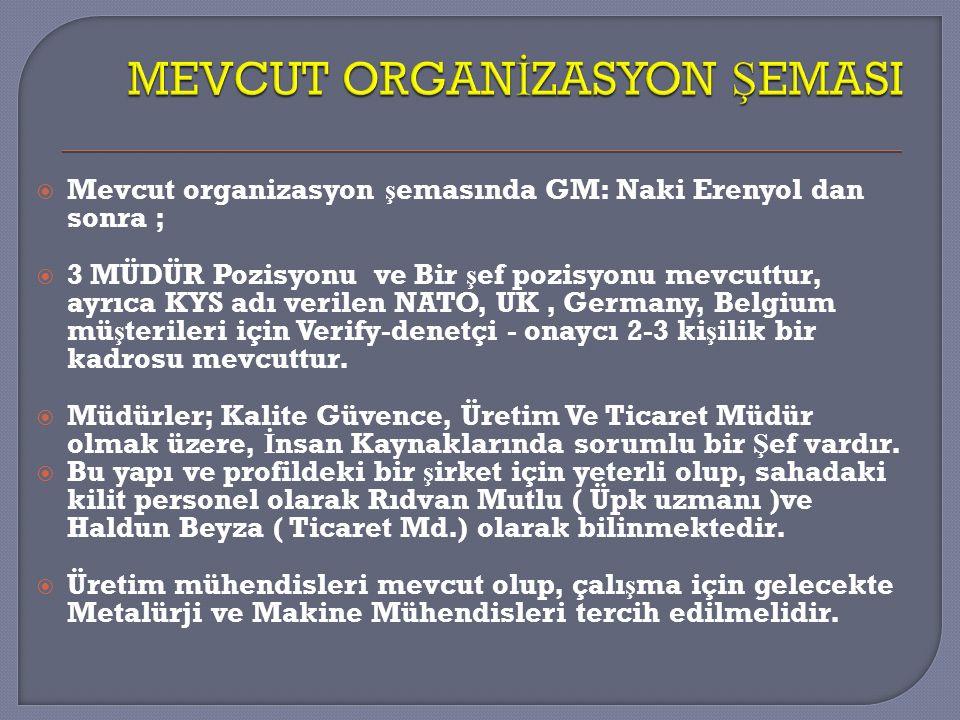  Mevcut organizasyon ş emasında GM: Naki Erenyol dan sonra ;  3 MÜDÜR Pozisyonu ve Bir ş ef pozisyonu mevcuttur, ayrıca KYS adı verilen NATO, UK, Ge