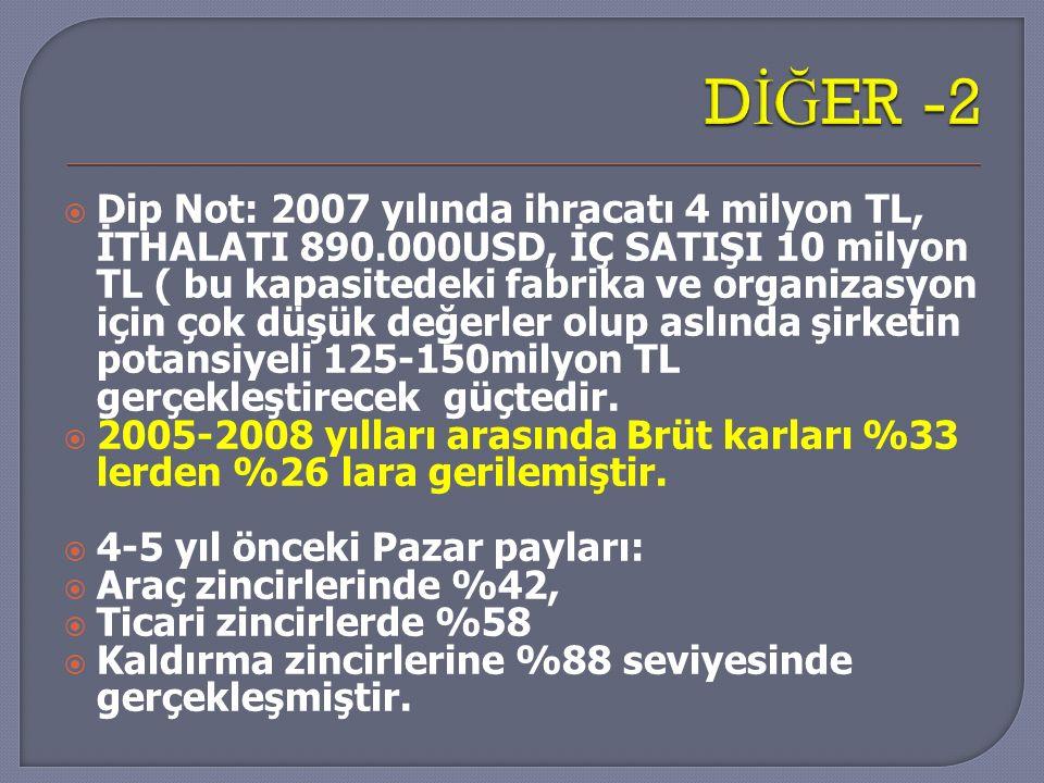  Dip Not: 2007 yılında ihracatı 4 milyon TL, İTHALATI 890.000USD, İÇ SATIŞI 10 milyon TL ( bu kapasitedeki fabrika ve organizasyon için çok düşük değ