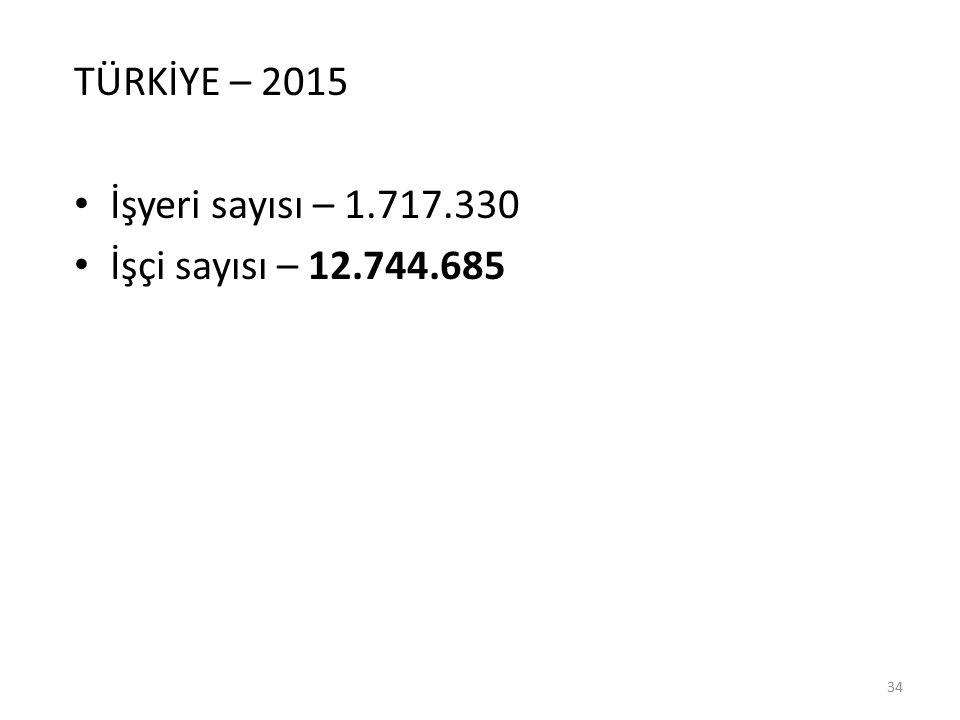 34 TÜRKİYE – 2015 İşyeri sayısı – 1.717.330 İşçi sayısı – 12.744.685
