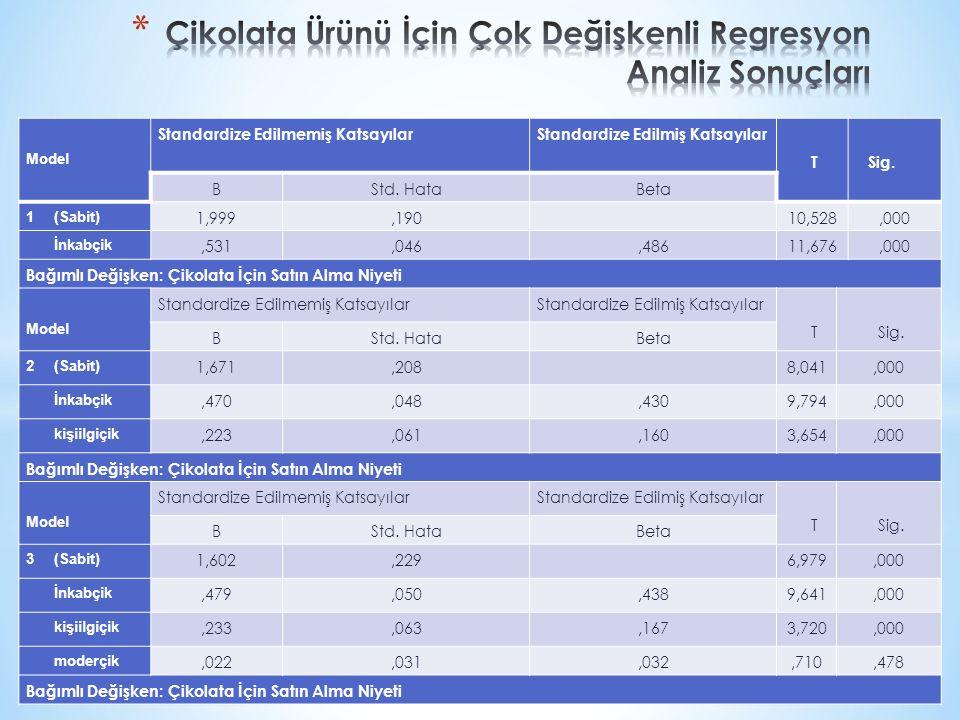 Model Standardize Edilmemiş KatsayılarStandardize Edilmiş Katsayılar T Sig. BStd. HataBeta 1 (Sabit) 1,999,190 10,528,000 İnkabçik,531,046,48611,676,0