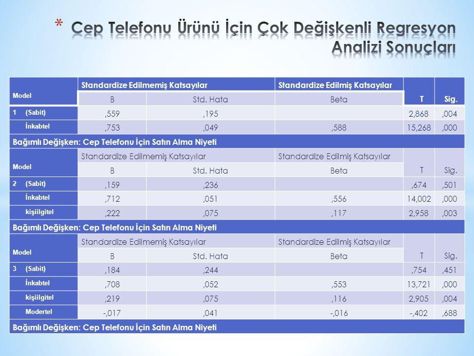 Model Standardize Edilmemiş KatsayılarStandardize Edilmiş Katsayılar T Sig. BStd. HataBeta 1 (Sabit),559,195 2,868,004 İnkabtel,753,049,58815,268,000