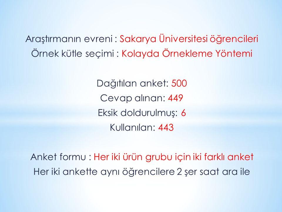 Araştırmanın evreni : Sakarya Üniversitesi öğrencileri Örnek kütle seçimi : Kolayda Örnekleme Yöntemi Dağıtılan anket: 500 Cevap alınan: 449 Eksik dol