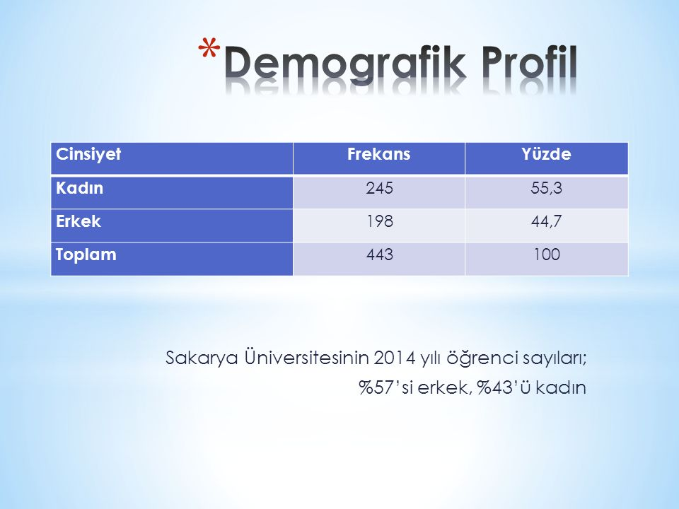 Sakarya Üniversitesinin 2014 yılı öğrenci sayıları; %57'si erkek, %43'ü kadın CinsiyetFrekansYüzde Kadın 24555,3 Erkek 19844,7 Toplam 443100