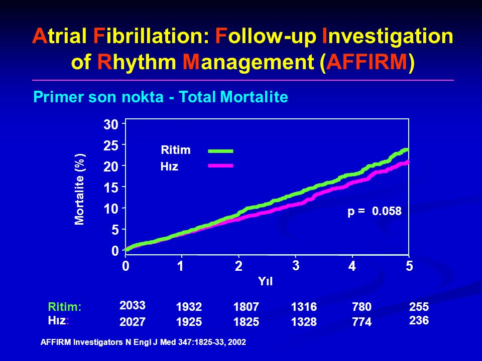 Atrial Fibrillation: Follow-up Investigation of Rhythm Management (AFFIRM) Primer son nokta - Total Mortalite 0 5 10 15 20 25 30 01 2 3 4 5 Mortalite
