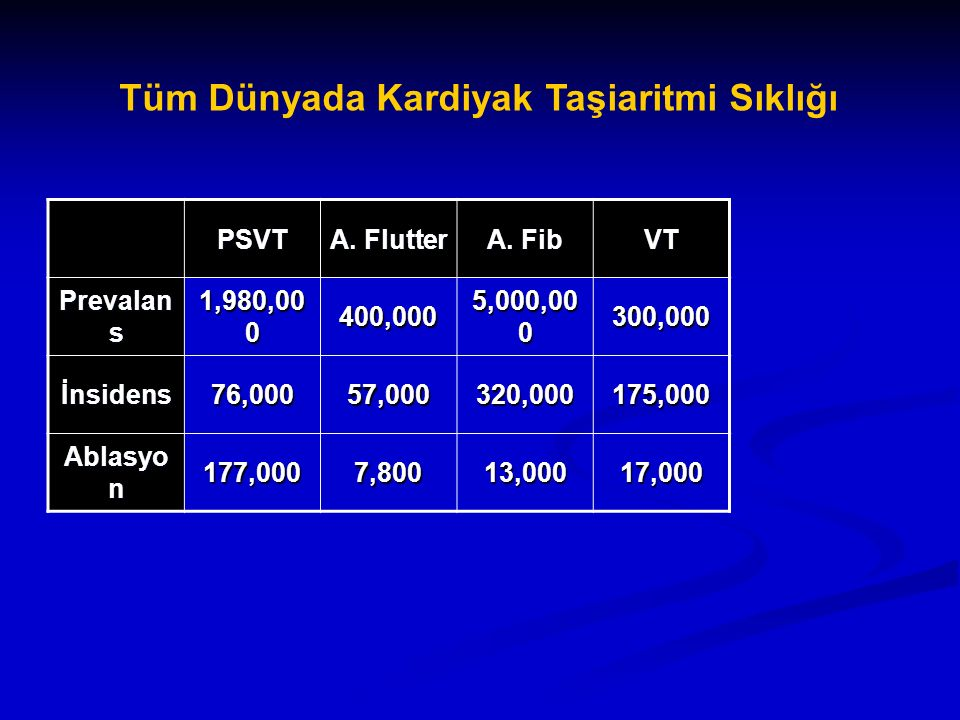 Tüm Dünyada Kardiyak Taşiaritmi Sıklığı PSVT A. Flutter A. Fib VT Prevalan s 1,980,00 0 400,000 5,000,00 0 300,000 İnsidens 76,00057,000320,000175,000