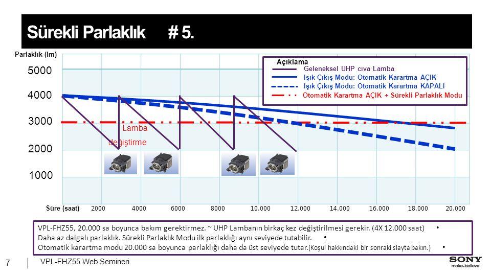 Parlaklık (lm) 4000 3000 2000 1000 Süre (saat) 5000 Lamba değiştirme 200040006000800010.00012.00014.00016.00018.00020.000 VPL-FHZ55, 20.000 sa boyunca bakım gerektirmez.