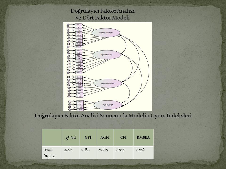 Doğrulayıcı Faktör Analizi ve Dört Faktör Modeli Doğrulayıcı Faktör Analizi Sonucunda Modelin Uyum İndeksleri χ 2 /sdGFIAGFICFIRMSEA Uyum Ölçüleri 2,0
