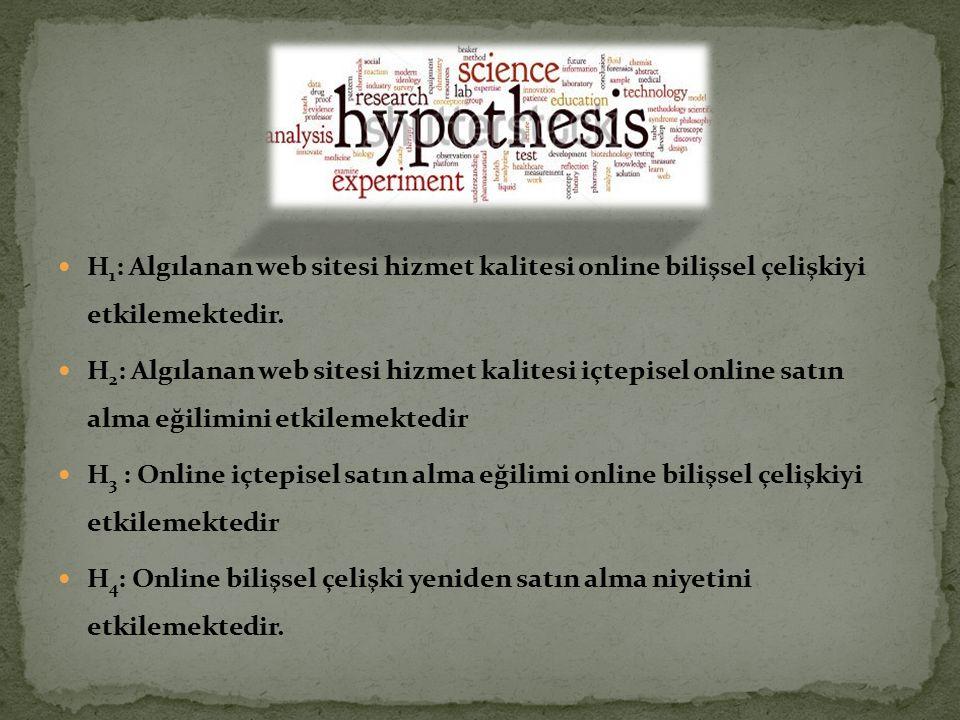 H 1 : Algılanan web sitesi hizmet kalitesi online bilişsel çelişkiyi etkilemektedir. H 2 : Algılanan web sitesi hizmet kalitesi içtepisel online satın