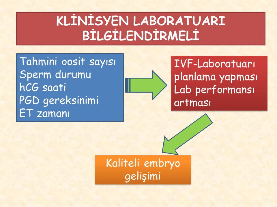 KLİNİSYEN LABORATUARI BİLGİLENDİRMELİ Tahmini oosit sayısı Sperm durumu hCG saati PGD gereksinimi ET zamanı IVF-Laboratuarı planlama yapması Lab performansı artması Kaliteli embryo gelişimi