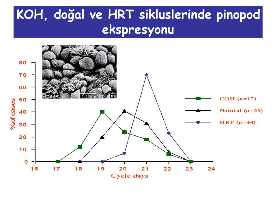 KOH, doğal ve HRT sikluslerinde pinopod ekspresyonu