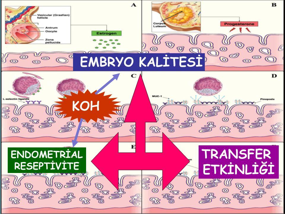 Endometrial reseptivite Endometrial markerlar morfolojik – pinopodlar biokimyasal – integrinler –sitokinler ve büyüme faktörleri LIF, IL-1, HB-EGF, CSF-1, CRH,OPN,AvB3,CEACAM-1
