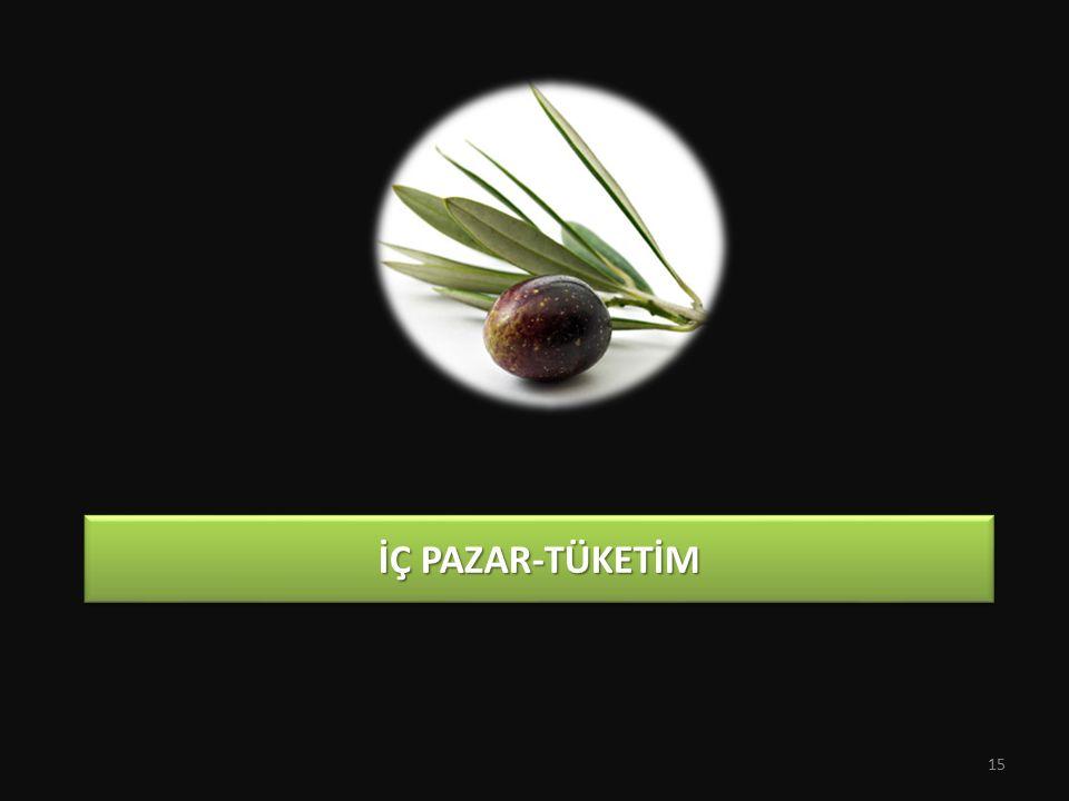 İÇ PAZAR-TÜKETİM 15