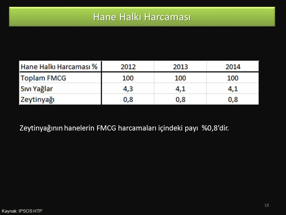 Kaynak: IPSOS HTP Hane Halkı Harcaması Zeytinyağının hanelerin FMCG harcamaları içindeki payı %0,8'dir. 18
