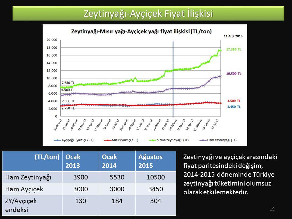 Zeytinyağı-Ayçiçek Fiyat İlişkisi Zeytinyağı ve ayçiçek arasındaki fiyat paritesindeki değişim, 2014-2015 döneminde Türkiye zeytinyağı tüketimini olum