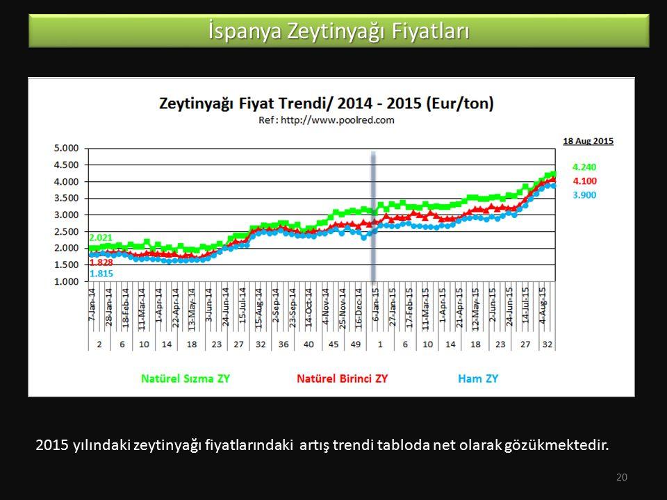 İspanya Zeytinyağı Fiyatları 2015 yılındaki zeytinyağı fiyatlarındaki artış trendi tabloda net olarak gözükmektedir. 20