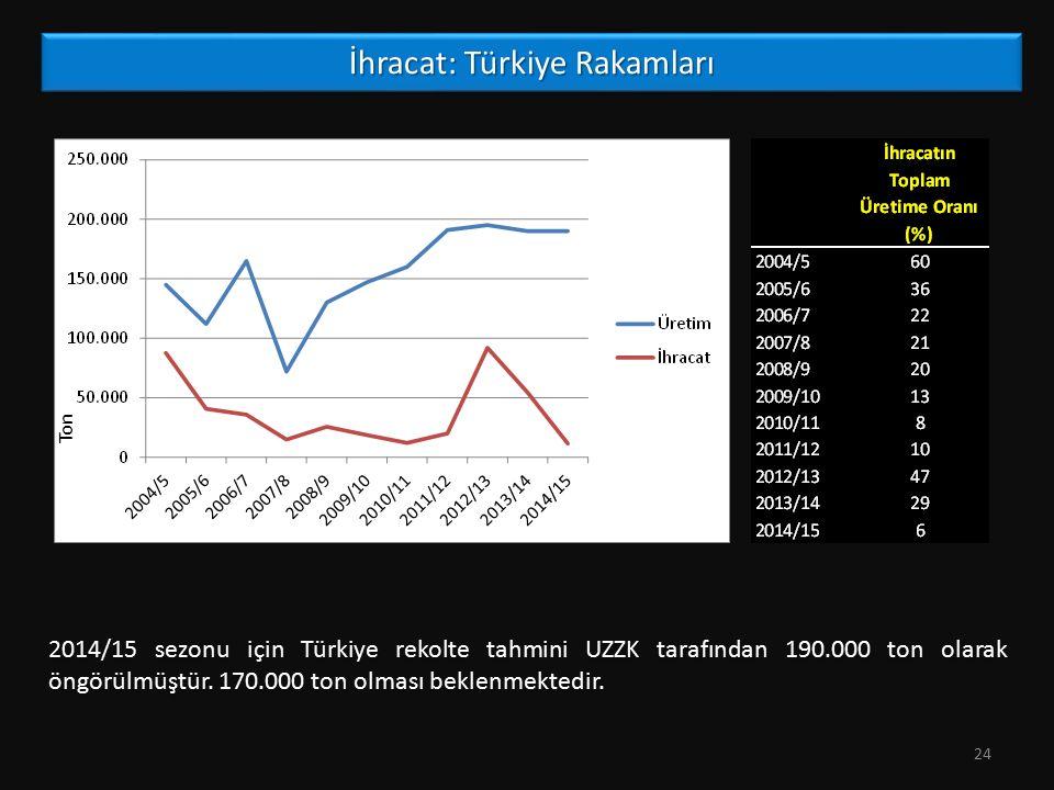 İhracat: Türkiye Rakamları 24 2014/15 sezonu için Türkiye rekolte tahmini UZZK tarafından 190.000 ton olarak öngörülmüştür. 170.000 ton olması beklenm