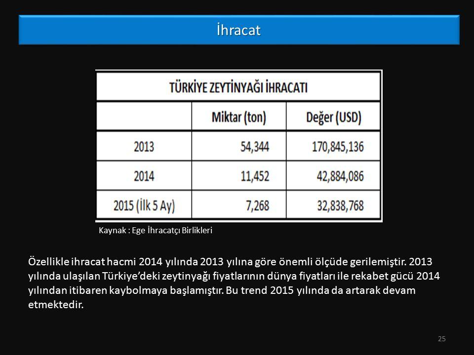 İhracatİhracat 25 Özellikle ihracat hacmi 2014 yılında 2013 yılına göre önemli ölçüde gerilemiştir. 2013 yılında ulaşılan Türkiye'deki zeytinyağı fiya