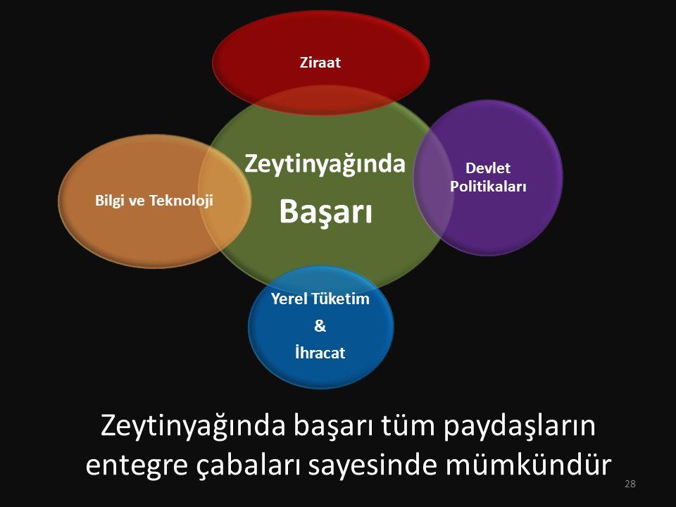 Zeytinyağında başarı tüm paydaşların entegre çabaları sayesinde mümkündür Zeytinyağında Başarı Ziraat Devlet Politikaları Yerel Tüketim & İhracat Bilgi ve Teknoloji 28