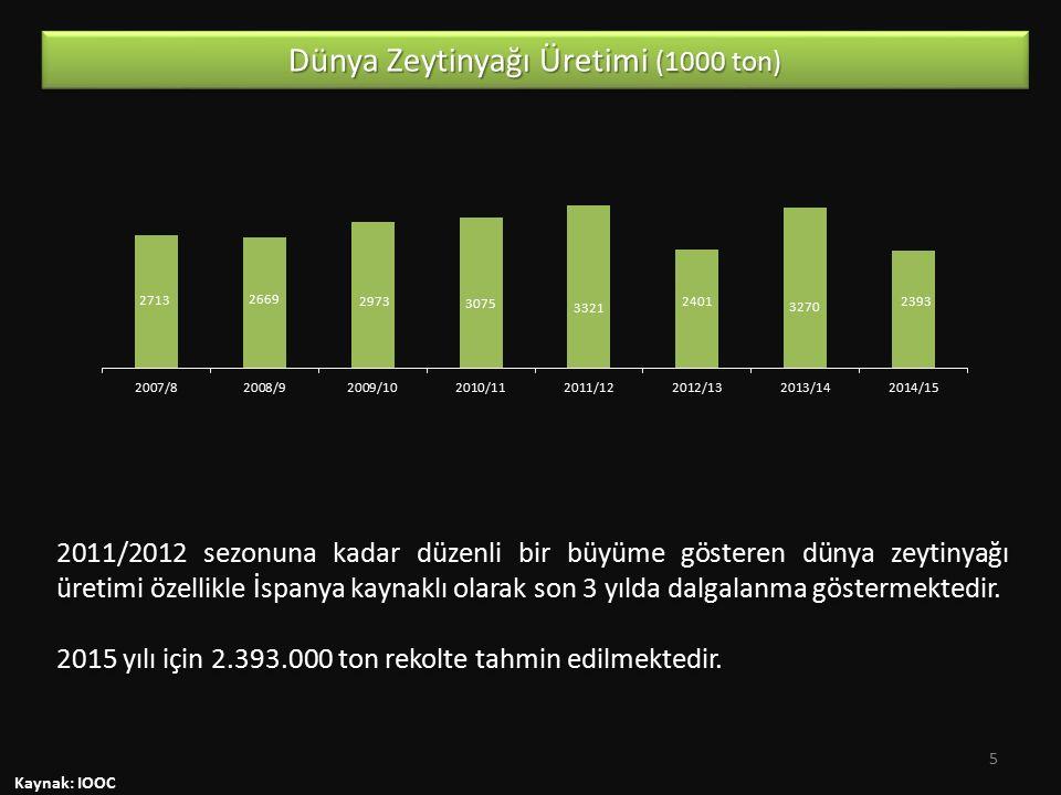 Kaynak: IOOC 2011/2012 sezonuna kadar düzenli bir büyüme gösteren dünya zeytinyağı üretimi özellikle İspanya kaynaklı olarak son 3 yılda dalgalanma göstermektedir.