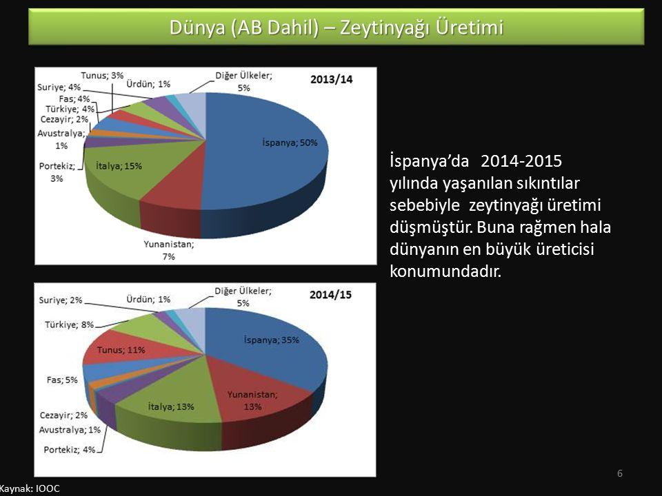 Kaynak: IOOC İspanya'da 2014-2015 yılında yaşanılan sıkıntılar sebebiyle zeytinyağı üretimi düşmüştür. Buna rağmen hala dünyanın en büyük üreticisi ko