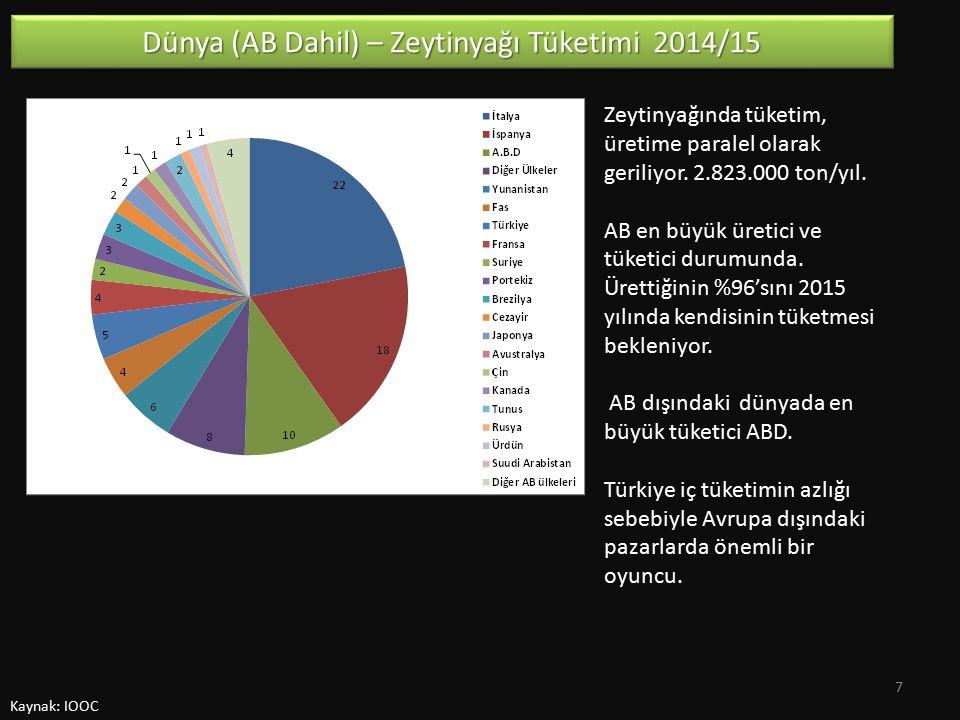 Kaynak: IPSOS HTP Hane Halkı Harcaması Zeytinyağının hanelerin FMCG harcamaları içindeki payı %0,8'dir.