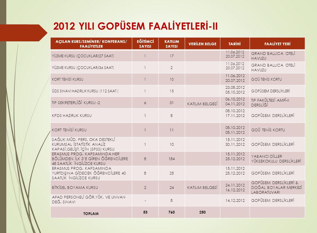 2012 YILI GOPÜSEM FAALİYETLERİ-II AÇILAN KURS/SEMİNER/ KONFERANS/ FAALİYETLER EĞİTİMCİ SAYISI KATILIM SAYISI VERİLEN BELGETARİHİFAALİYET YERİ YÜZME KU