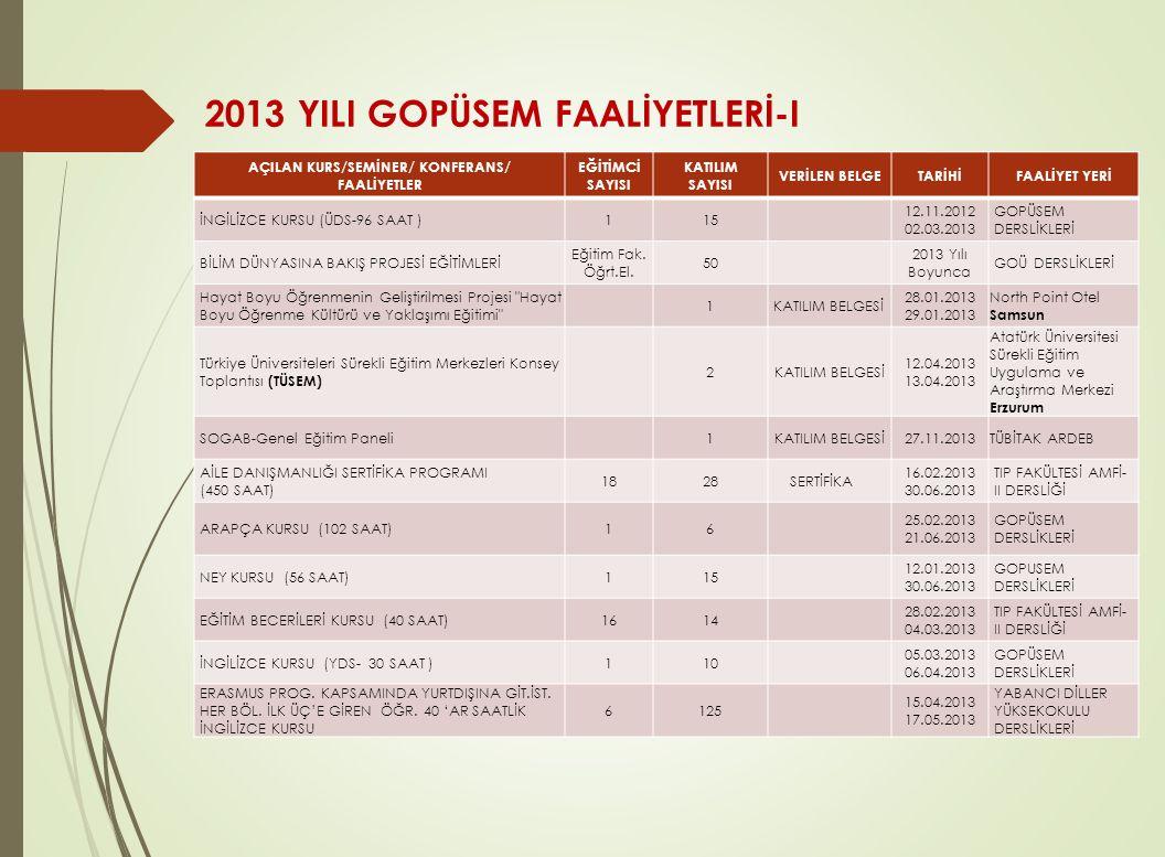 2013 YILI GOPÜSEM FAALİYETLERİ-I AÇILAN KURS/SEMİNER/ KONFERANS/ FAALİYETLER EĞİTİMCİ SAYISI KATILIM SAYISI VERİLEN BELGETARİHİFAALİYET YERİ İNGİLİZCE
