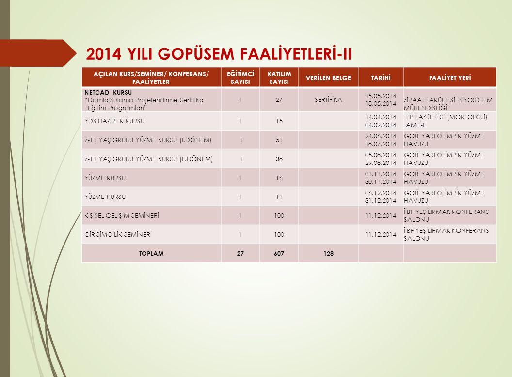 2014 YILI GOPÜSEM FAALİYETLERİ-II AÇILAN KURS/SEMİNER/ KONFERANS/ FAALİYETLER EĞİTİMCİ SAYISI KATILIM SAYISI VERİLEN BELGETARİHİFAALİYET YERİ NETCAD K