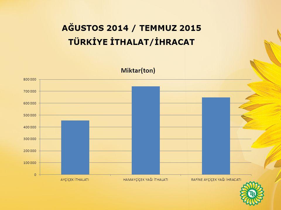 AĞUSTOS 2014 / TEMMUZ 2015 TÜRKİYE İTHALAT/İHRACAT