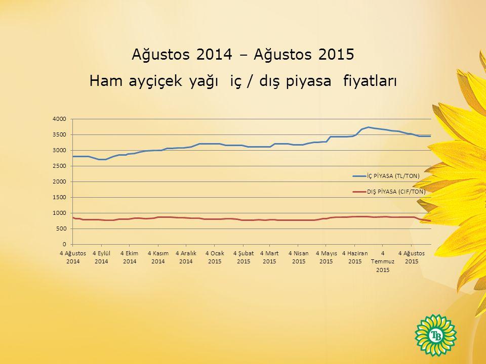 Ağustos 2014 – Ağustos 2015 Ham ayçiçek yağı iç / dış piyasa fiyatları