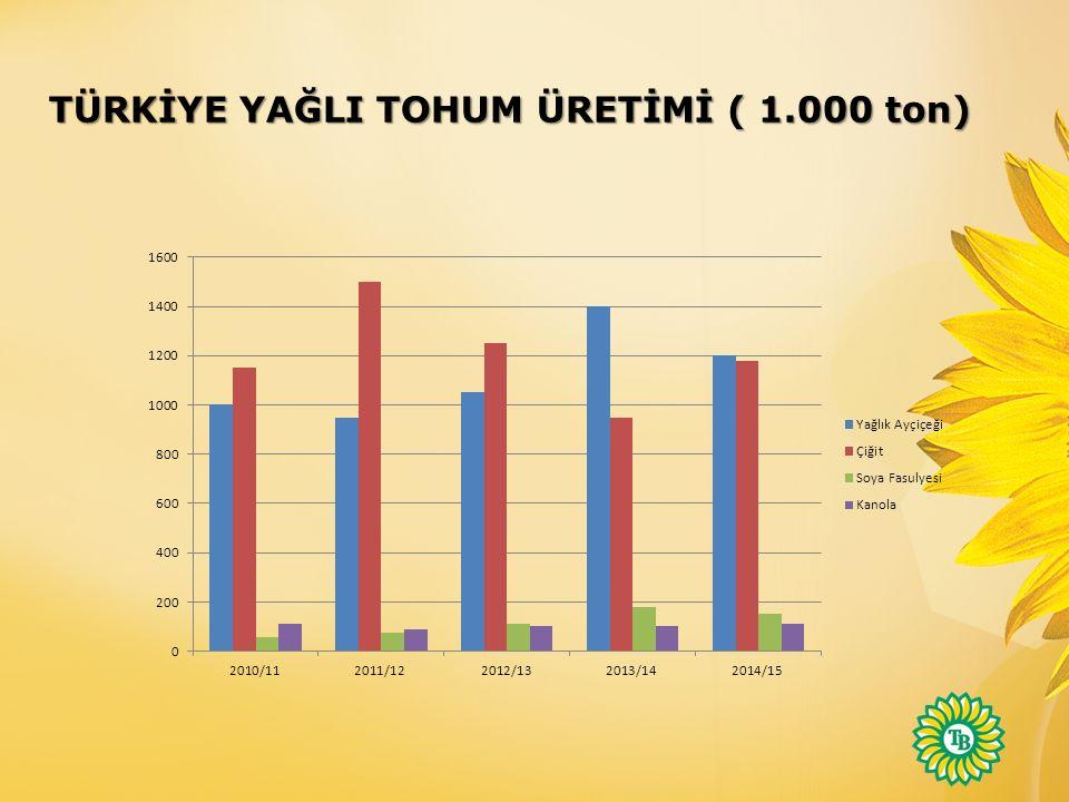 TÜRKİYE YAĞLI TOHUM ÜRETİMİ ( 1.000 ton)