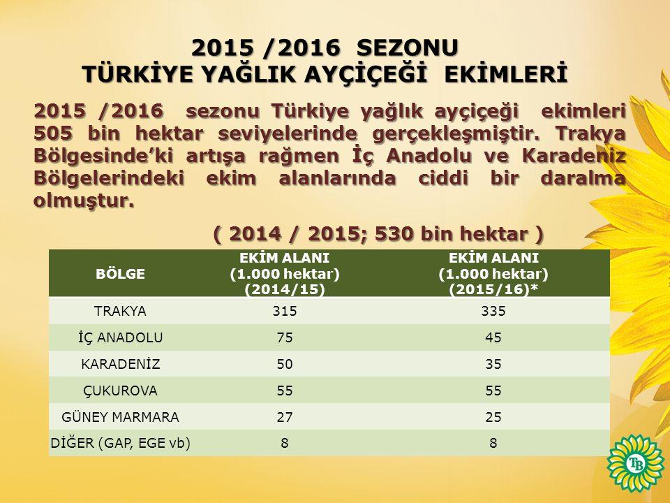 BÖLGE EKİM ALANI (1.000 hektar) (2014/15) EKİM ALANI (1.000 hektar) (2015/16)* TRAKYA315335 İÇ ANADOLU7545 KARADENİZ5035 ÇUKUROVA55 GÜNEY MARMARA2725 DİĞER (GAP, EGE vb)88 2015 /2016 SEZONU TÜRKİYE YAĞLIK AYÇİÇEĞİ EKİMLERİ 2015 /2016 sezonu Türkiye yağlık ayçiçeği ekimleri 505 bin hektar seviyelerinde gerçekleşmiştir.
