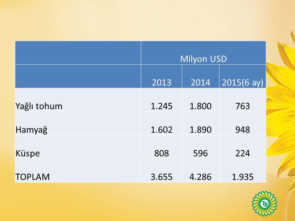 Milyon USD 201320142015(6 ay) Yağlı tohum1.2451.800763 Hamyağ1.6021.890948 Küspe808596224 TOPLAM3.6554.2861.935