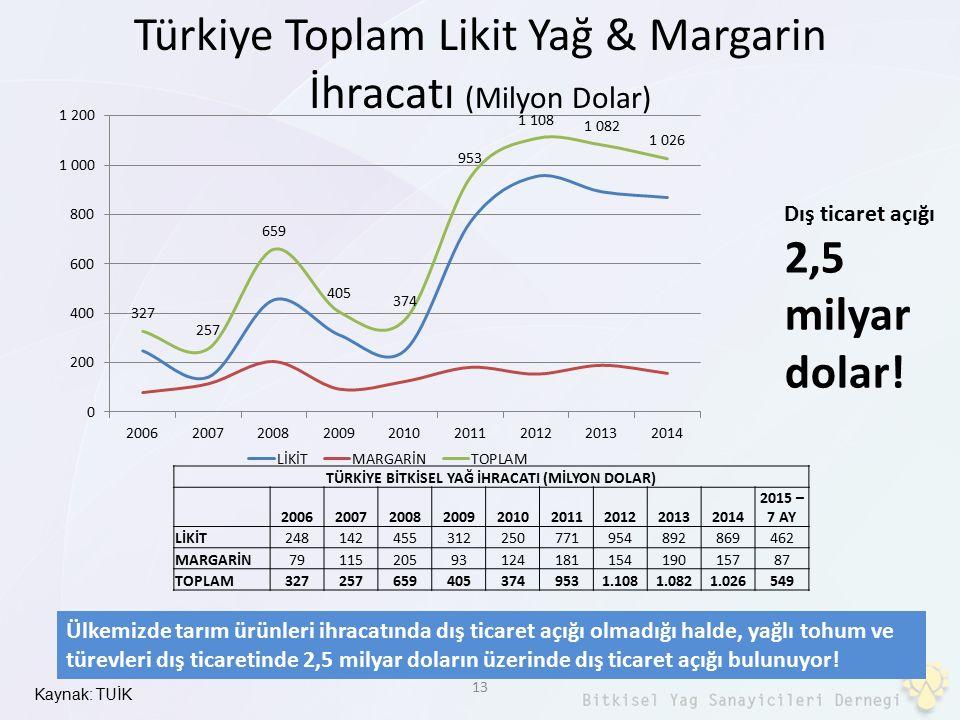 Kaynak: TUİK 13 Türkiye Toplam Likit Yağ & Margarin İhracatı (Milyon Dolar) TÜRKİYE BİTKİSEL YAĞ İHRACATI (MİLYON DOLAR) 20062007200820092010201120122