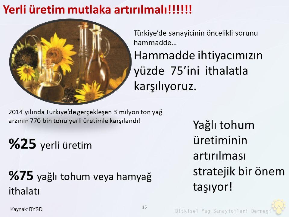 15 Kaynak: BYSD 2014 yılında Türkiye'de gerçekleşen 3 milyon ton yağ arzının 770 bin tonu yerli üretimle karşılandı! %25 yerli üretim %75 yağlı tohum