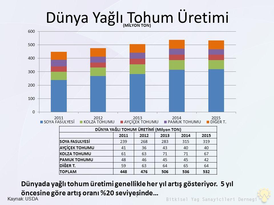 23 İkili anlaşma gereği Bosna Hersek'ten ithal edilen 0 gümrüklü rafine ayçiçeği yağının miktarı çok fazla olmasa da, piyasada fiyat dengesizliği yaratıyor ve sektörde haksız rekabete sebep oluyor.