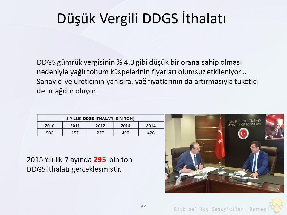 25 Düşük Vergili DDGS İthalatı 5 YILLIK DDGS İTHALATI (BİN TON) 20102011201220132014 506157277490428 DDGS gümrük vergisinin % 4,3 gibi düşük bir orana