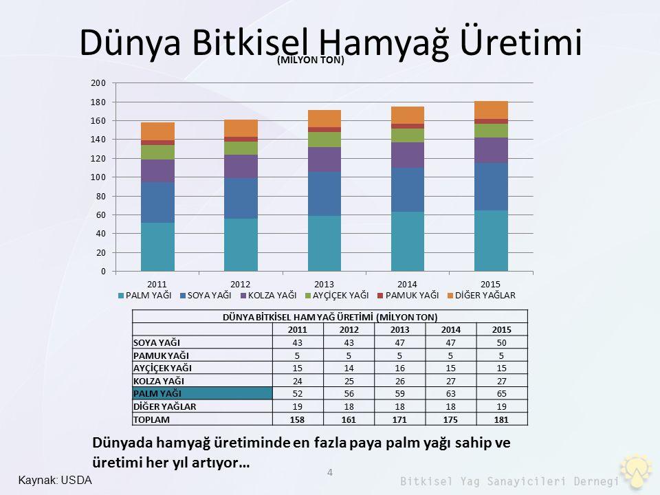 Dünya Bitkisel Hamyağ Üretimi Kaynak: USDA 4 DÜNYA BİTKİSEL HAM YAĞ ÜRETİMİ (MİLYON TON) 20112012201320142015 SOYA YAĞI43 47 50 PAMUK YAĞI55555 AYÇİÇE