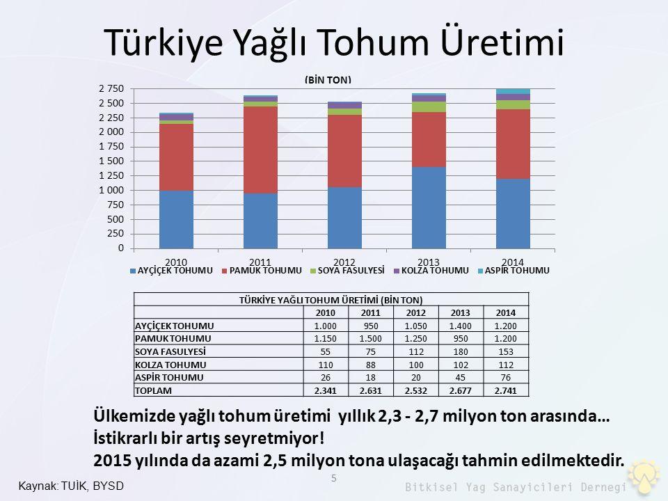 Türkiye Yağlı Tohum Üretimi Kaynak: TUİK, BYSD 5 TÜRKİYE YAĞLI TOHUM ÜRETİMİ (BİN TON) 20102011201220132014 AYÇİÇEK TOHUMU1.0009501.0501.4001.200 PAMU