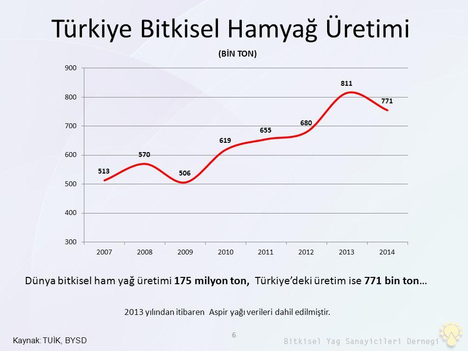Türkiye Bitkisel Hamyağ Üretimi 6 Kaynak: TUİK, BYSD 2013 yılından itibaren Aspir yağı verileri dahil edilmiştir. Dünya bitkisel ham yağ üretimi 175 m