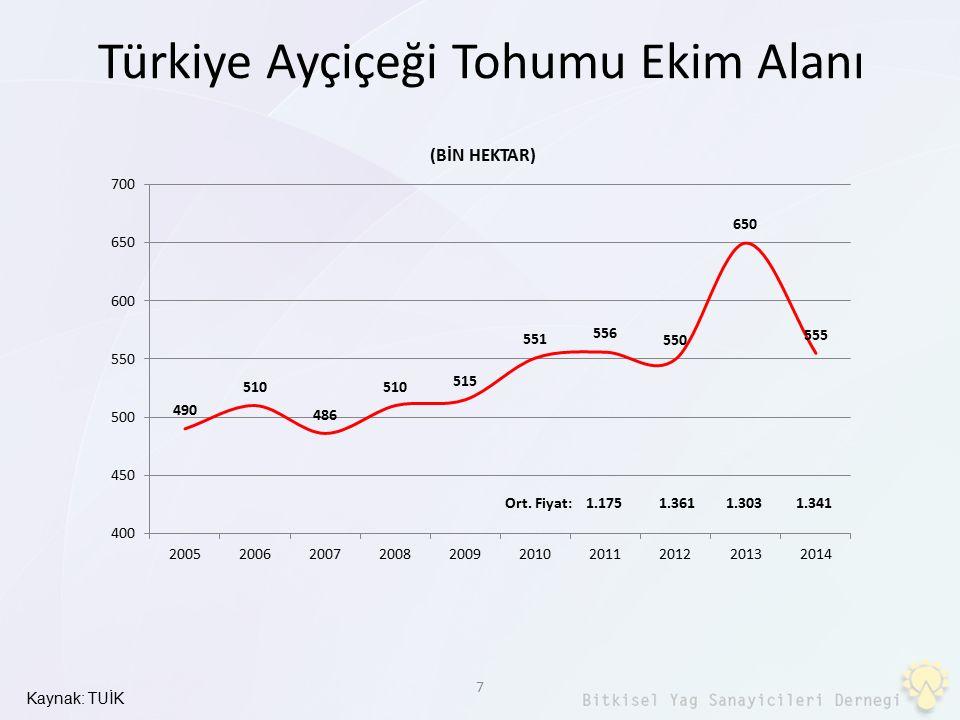 18 Yağlı Tohum stratejik ürün kategorisinde değerlendirilmeli Dünyada yağlı tohumlar stratejik ürün kategorisinde…Türkiye'de de yağlı tohumlar stratejik ürün kategorisinde değerlendirmeli Yerli üretici para kazanabilmeli.