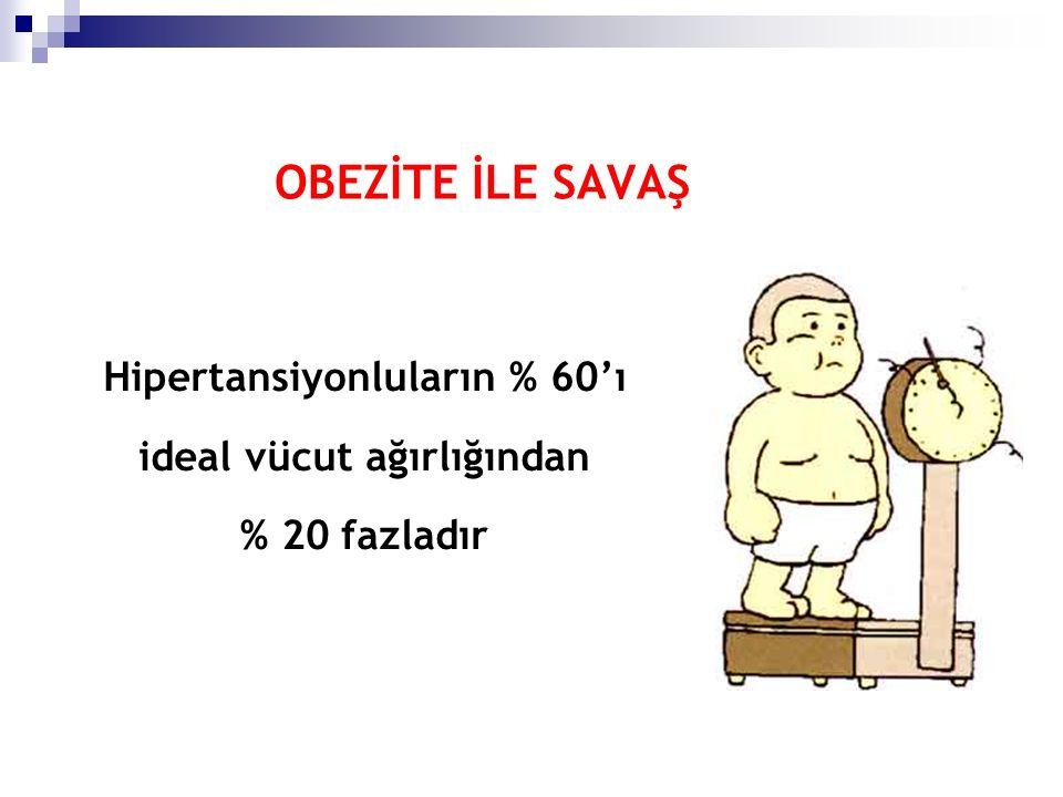 OBEZİTE İLE SAVAŞ Hipertansiyonluların % 60'ı ideal vücut ağırlığından % 20 fazladır