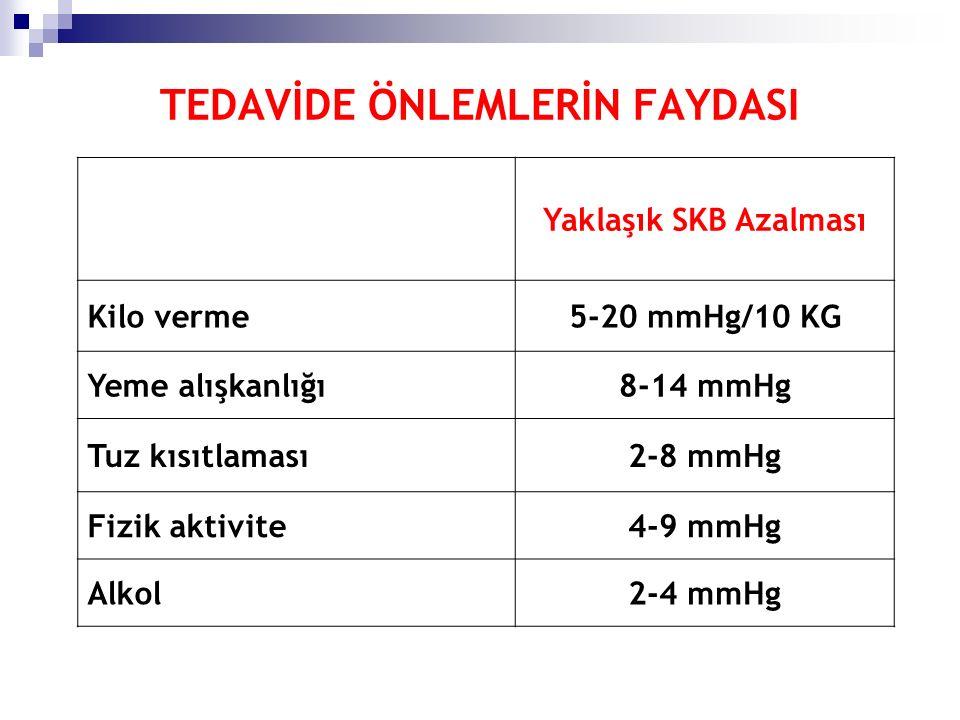 TEDAVİDE ÖNLEMLERİN FAYDASI Yaklaşık SKB Azalması Kilo verme5-20 mmHg/10 KG Yeme alışkanlığı8-14 mmHg Tuz kısıtlaması2-8 mmHg Fizik aktivite4-9 mmHg Alkol2-4 mmHg