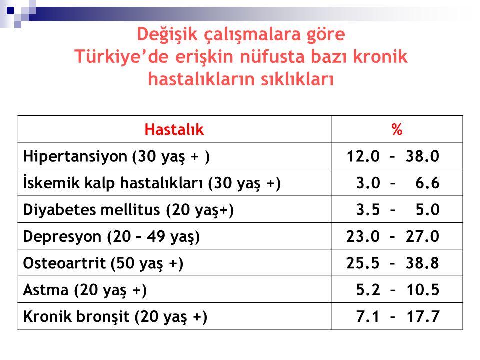 Değişik çalışmalara göre Türkiye'de erişkin nüfusta bazı kronik hastalıkların sıklıkları Hastalık% Hipertansiyon (30 yaş + ) 12.0 – 38.0 İskemik kalp hastalıkları (30 yaş +) 3.0 – 6.6 Diyabetes mellitus (20 yaş+) 3.5 – 5.0 Depresyon (20 – 49 yaş) 23.0 – 27.0 Osteoartrit (50 yaş +) 25.5 – 38.8 Astma (20 yaş +) 5.2 – 10.5 Kronik bronşit (20 yaş +) 7.1 – 17.7