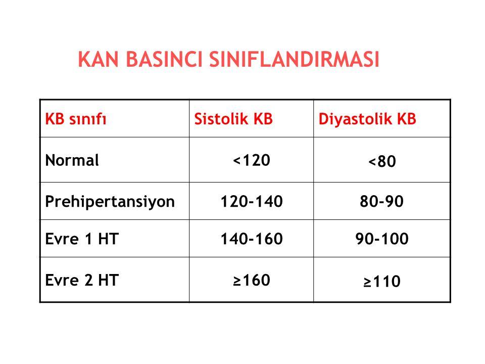 KAN BASINCI SINIFLANDIRMASI KB sınıfıSistolik KBDiyastolik KB Normal<120 <80 Prehipertansiyon120-14080-90 Evre 1 HT140-16090-100 Evre 2 HT≥160 ≥110